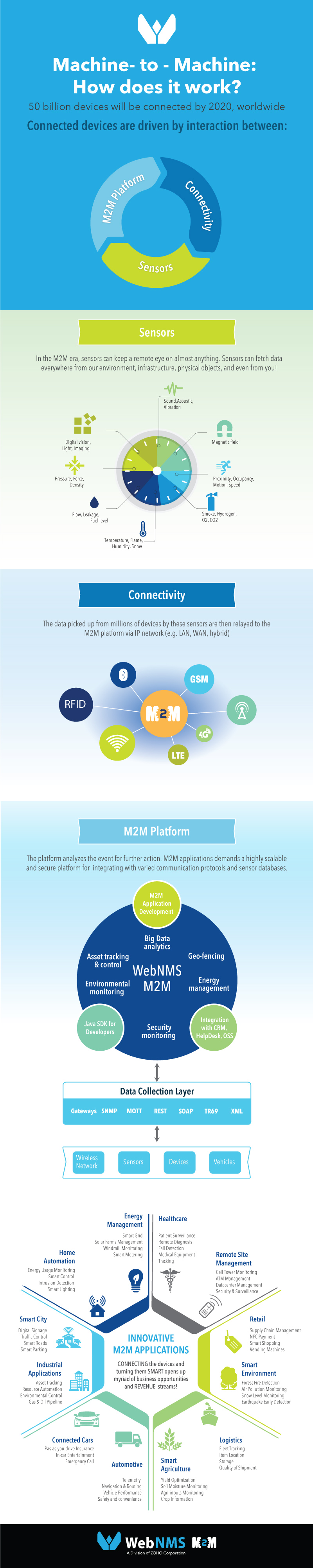 M2M_infographic