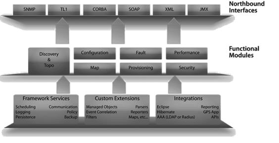M2M Framework