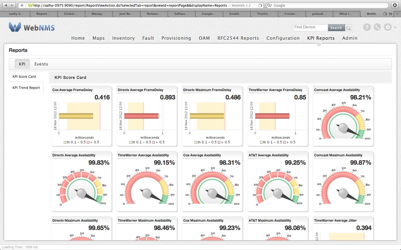 KPI Scorecard- Screenshot